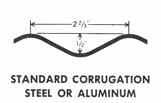 Standard  Corrugation